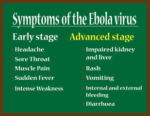 Early and advanced stage symptoms of the Ebola virus