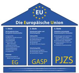 3 Säulen der EU, grafische Darstellung