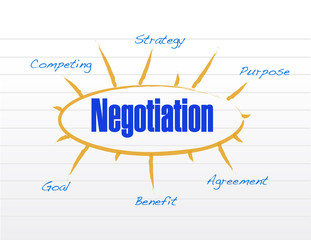 negotiation model illustration design