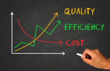 increased quality and efficiency, decreased cost