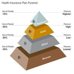 Healthcare Plans Pyramid