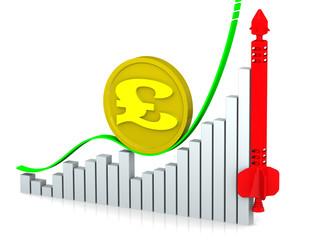 Рост британского фунта стерлингов. Концепция