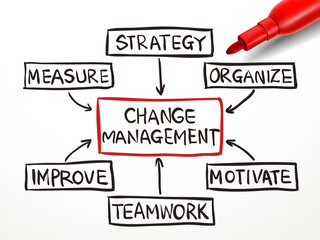 change management flow chart with red marker