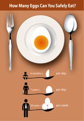 Info-graphic How many eggs can you safely eat ?