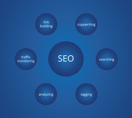 Blue search engine optimalization diagram