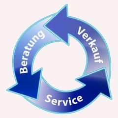 Beratung - Service - Verkauf