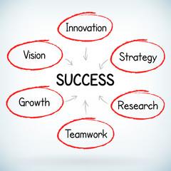 Business strategy handwritten vector concept