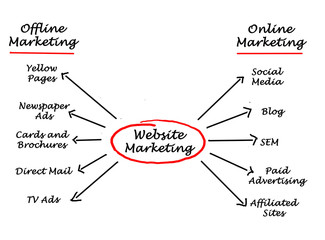 Web site marketing