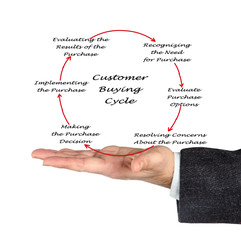 Customer Buying Cycle