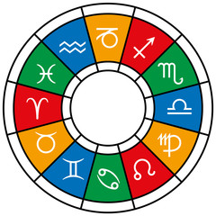 Astrology Zodiac Divisions