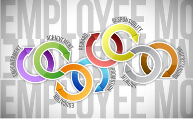 employee motivation and cycle diagram