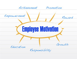 employee motivation model illustration design
