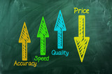 Quality ,speed,  accuracy  up  ,Price  down poster