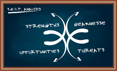 SWOT analysis diagram on chalkboard