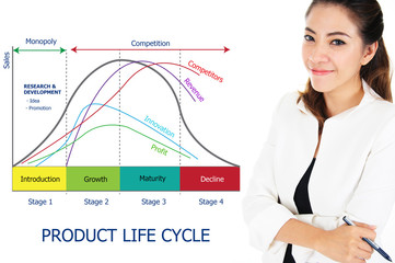 Product Life Cycle Chart of Business Concept