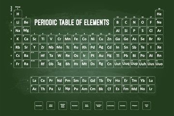 Periodic Table Of Elements With Chalk Font On Green Chalkboard