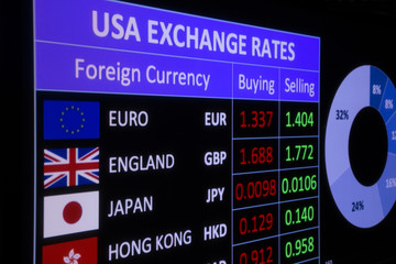 USA exchange rates