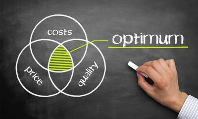 Chart / Optimum of Quality / Price / Costs