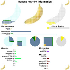 Banana nutrient information