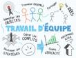 """Schéma """"TRAVAIL D'EQUIPE"""" (diagramme travail esprit d'équipe)"""