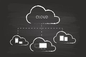 Cloud Computing Graphic On Blackboard