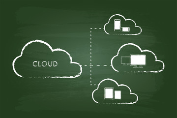 Cloud Computing Graphic On Green Board