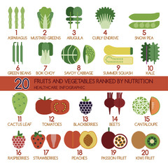 20 fruits and vegetables ranked by nutrition
