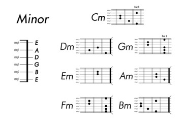 chord chart for guitar (Minor)