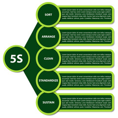 5S Strategy diagram - description in english