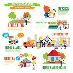Step by Step details of home construction,Cartoon Characters inf