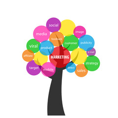 MARKETING Tree Tag Cloud (strategy brand advertising)