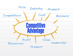 competitive advantages model diagram