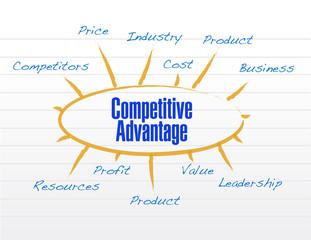 competitive advantages model diagram