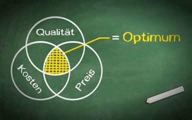 Relation - Qualität vs. Kosten vs. Verkaufspreis