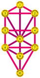 Sephirot and Tree of Life Yellow Magenta poster