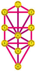 Sephirot and Tree of Life Yellow Magenta
