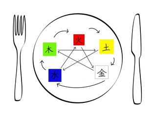 Ernährung nach der 5 Elementen Lehre