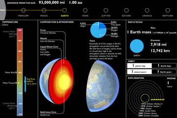 Terra, pianeta, scheda tecnica, sezione taglio