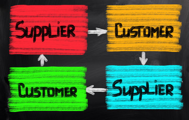 Supply Chain Concept