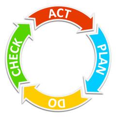 Kreislauf PDCA