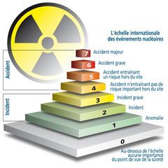 Nucléaire - Échelle INES
