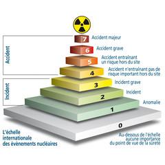 Nucléaire - Échelle INES 2