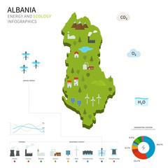 Energy industry and ecology of Albania