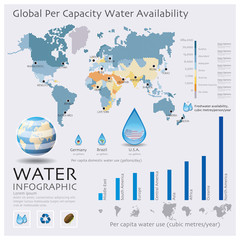 The World Map Of Water Availability Infographic