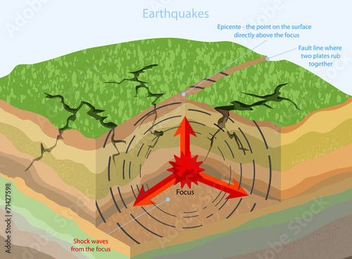 Earthquakes - 71427598