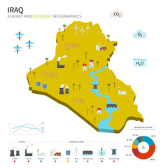 Energy industry and ecology of Iraq