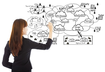 Business woman drawing a cloud computing structure