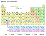 periodic table of elements poster