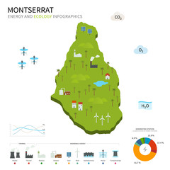 Energy industry and ecology of Montserrat