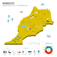 Energy industry and ecology of Morocco